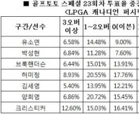 """[골프토토] 스페셜 23회차, 골프팬 74% """"박성현 언더파 활약 전망"""""""