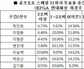 """[골프토토] 스페셜 31회차, 골프팬 73% """"최진호 언더파 활약 전망"""""""