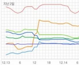 [차트 핫100] 트와이스 '하트 셰이커' 발라드 강세 속 드러난 진가