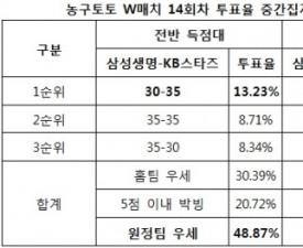 """[농구토토] W매치 14회차, 농구팬 42% """"KB스타즈, 삼성생명에 승리할 것"""""""