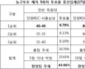 """[농구토토] 매치 5회차, 농구팬 42% """"서울삼성 우세 예상"""""""