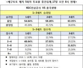 """[배구토토] 매치 5회차, """"KGC인삼공사, 흥국생명에 완승 전망"""""""