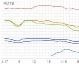 [차트 핫100] 선미 '가시나' 이어 '주인공'까지 사랑 받는 이유