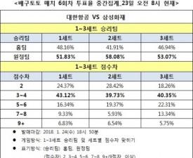 """[배구토토] 매치 6회차, """"삼성화재, 대한항공에 완승 전망"""""""