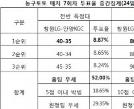 """[농구토토] 매치 7회차, """"창원LG, 안양KGC에 우세 예상"""""""