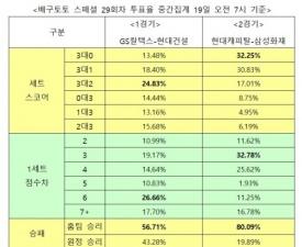 """[배구토토] 스페셜 29회차, """"현대캐피탈, 삼성화재에 손쉬운 승리"""""""