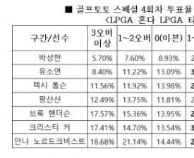 """[골프토토] 스페셜 4회차, """"박성현, 1라운드에서 언더파 전망"""""""
