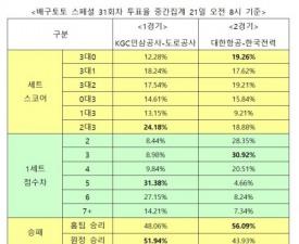 """[배구토토] 스페셜 31회차,""""대한항공, 한국전력에 승리 예상"""""""