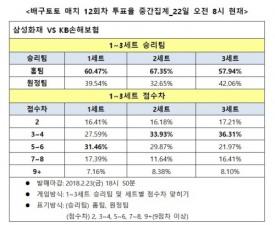 """[배구토토] 매치 12회차, """"삼성화재, KB손해보험에 완승 전망"""""""