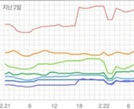 [차트 핫100] 아이콘 '사랑을 했다'로 쓴 새 역사…빅뱅도 넘었다