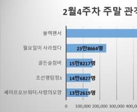 [주말박스오피스] '블랙팬서', 여전한 존재감…압도적 격차로 1위