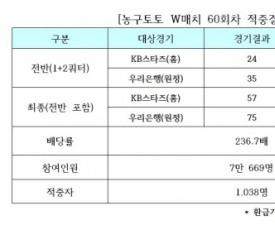[농구토토] W매치 60회차, 1천명 적중하며 17-18시즌 마감
