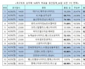 """[축구토토] 승무패 16회차, """"맨유가 아스널 누를 것"""""""