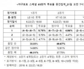 """[야구토토] 스페셜 65회차, """"롯데, LG 상대로 우세할 것"""""""