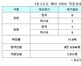 [축구토토] 한국-멕시코전 대상 축구매치 4회차, 7,511명 적중 성공