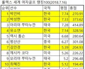 [여자 월드골프랭킹100] 박인비 세계 1위만 105주로 역대 3위