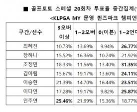 """[골프토토] 스페셜 20회차, """"최혜진, 언더파 활약 전망"""""""