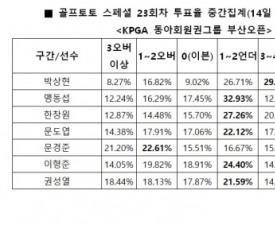 """[골프토토] 스페셜 23회차, """"박상현, 언더파 활약 전망"""""""