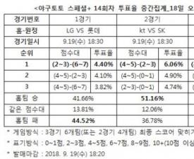 """[야구토토] 야구 스페셜  14회차, """"롯데, LG에게 근소한 우세"""""""