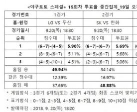 """[야구토토] 스페셜  15회차, """"한화, SK 상대로 우세한 경기 펼칠 것"""""""