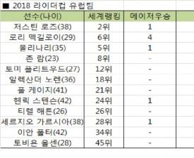 [박노승의 골프 타임리프] '라이더컵 2018' 어느 팀이 이길까?