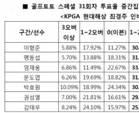 """[골프토토] 골프팬 64%, """"이형준, 언더파 활약 전망"""""""