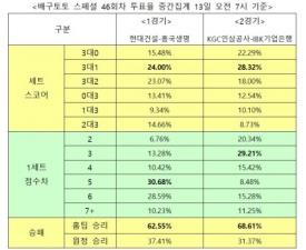 """[배구토토] 매치 46회차, """"KGC인삼공사, IBK기업은행에 승리 전망"""""""