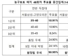 """[농구토토] 매치 48회차, """"고양오리온, 서울삼성 상대로 연패 끊어낼 것"""""""