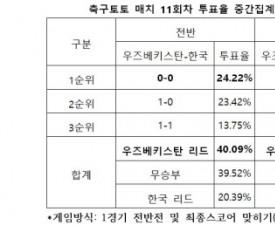 """[축구토토] 매치 11회차, """"한국, 우즈베키스탄에 열세 보일 것"""""""