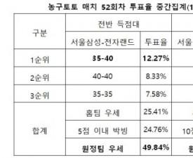 """[농구토토] 매치 52회차, """"전자랜드, 원정에서 삼성 꺾을 것"""""""