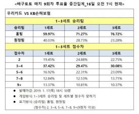 """[배구토토] 매치 9회차, """"우리카드, KB손해보험에 완승 전망"""""""
