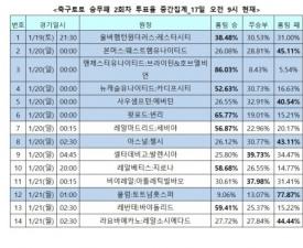 """[축구토토] 승무패 2회차 """"손흥민 빠진 토트넘, 풀럼 상대로 승리할 것"""""""