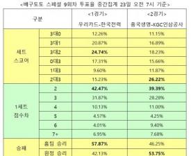 """[배구토토] 스페셜 9회차, """"우리카드, 한국전력에 우세 예상"""""""