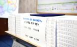 김천-상주-문경간 철도건설 더 이상 미룰 수 없다...중부내륙철도 조기구축 촉구 탄원