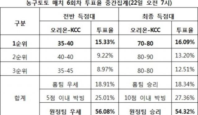 """[농구토토] 매치 6회차, 농구팬 54% """"KCC, 오리온에 우세 예상"""""""