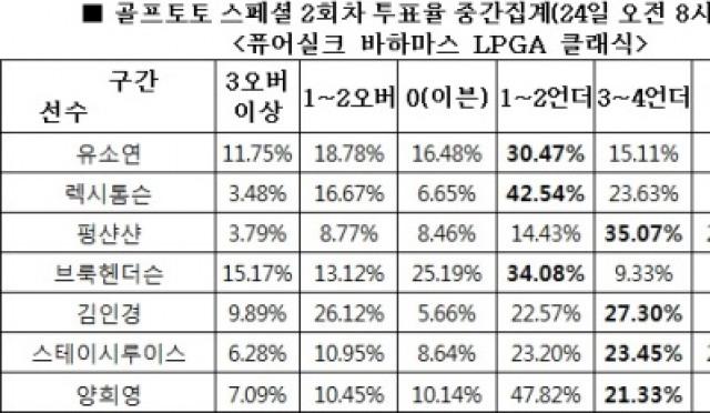 """[골프토토] 스페셜 2회차, 골프팬 78% """"펑샨샨, 언더파 활약 전망"""""""