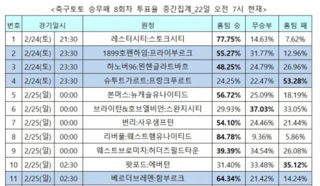 """[축구토토] 승무패 8회차, """"리버풀 압도적 우세 전망"""""""