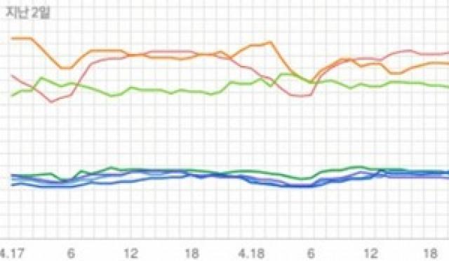 [차트 핫100] 트와이스·닐로, 같은 1위 다른 온도차