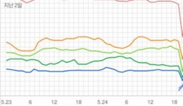 [차트 핫100] 정상 지키는 방탄소년단..볼빨간의 무서운 상승세