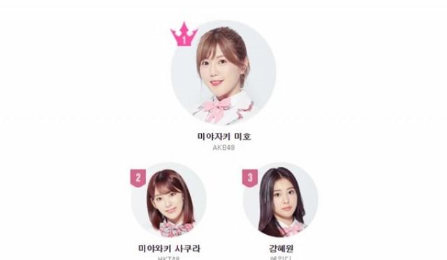 '프로듀스48' 순위, 日연습생 상위권 대거 포진..살아남은 韓 연습생은?