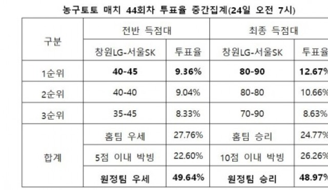 """[농구토토] 매치 44회차, """"서울SK, 창원LG 상대로 원정경기에서 우세한 경기 펼칠 것"""""""