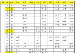 '야구가 돌아온다' 프로야구 시범경기 3월 7일 개막