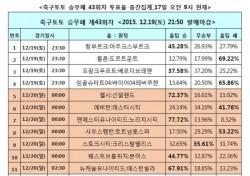 [축구토토] 승무패 43회차, '맨유, 노리치 상대로 무승 고리 끊을 것'