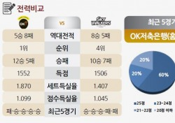 [토토가이드] 서브' vs '높이', 어느 쪽이 우세할까? - 19일 V리그 전망