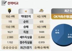 [토토가이드] '무적 OK' 후반기 시작은 손쉬운 승리 예상 - 27일 V리그 전망
