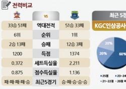 [토토가이드] '전반기' 마지막 승리, '후반기' 시작은 패배? - 29일 V리그 전망