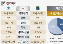 [토토가이드] 범실 최소화=승리' 현대건설의 우위 예상 - 7일 V리그 전망