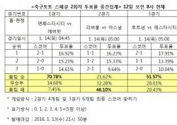 """[축구토토] 축구팬 46% """"아스널, 리버풀 꺾고 선두 수성 할 것"""""""