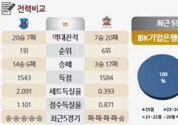 [토토가이드] 디펜딩 챔피언' IBK, 최하위에 한 수 가르친다 - 21일 V리그 전망
