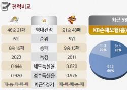 [토토가이드] 한국전력, 리시브 약한 KB 격파할 듯 - 23일 V리그 전망